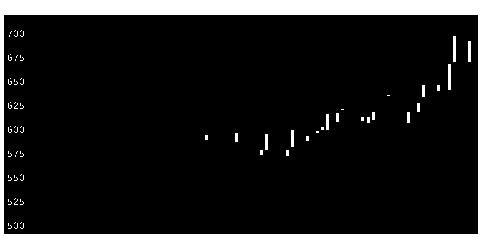 1429日本アクアの株価チャート