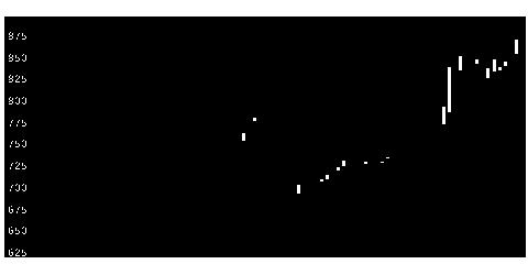 1431リブワークの株式チャート