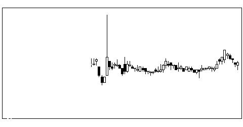 1443技研HDの株価チャート