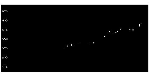 1446キャンディルの株式チャート