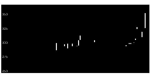1449FJの株価チャート