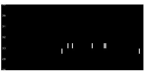1491中外鉱の株式チャート