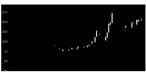 1514住石ホールディングスの株価チャート