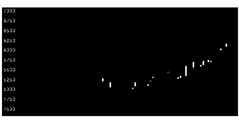 1515日鉄鉱業の株価チャート
