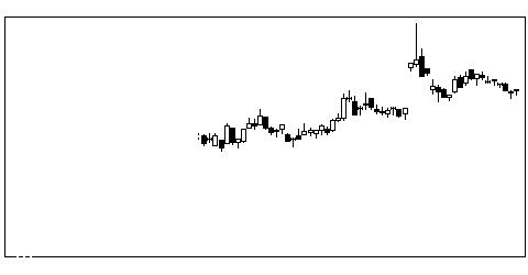 1518三井松島HDの株式チャート