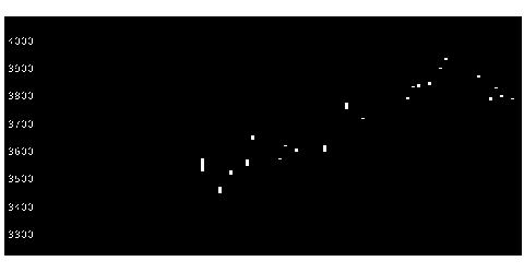 1550MX海外株式のチャート