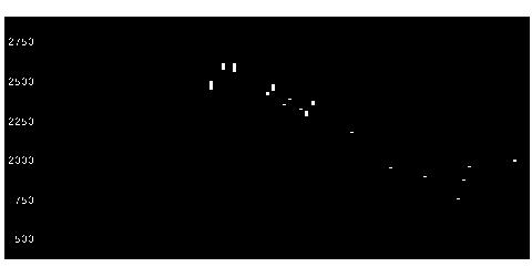 1552VIX短先物のチャート