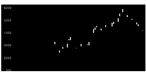 1570日経レバのチャート