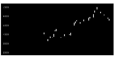 1579日経ブル2のチャート