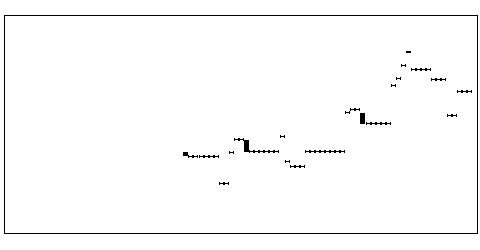 1585大和EX—Fのチャート