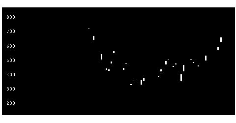 1605国際石油開発帝石の株価チャート