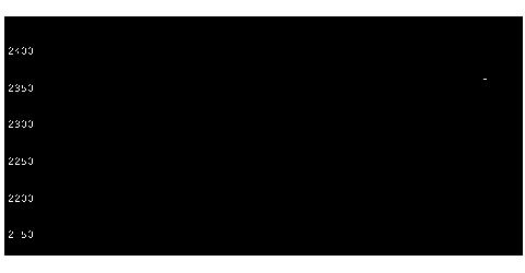1652大和WINのチャート