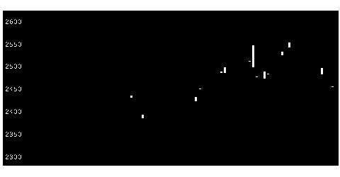 1653大和ESGセのチャート