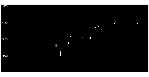 1655iS米国株のチャート