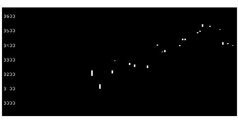 1657iS先進国株のチャート