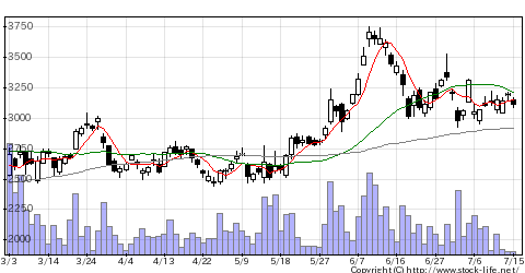 1662石油資源開発の株価チャート