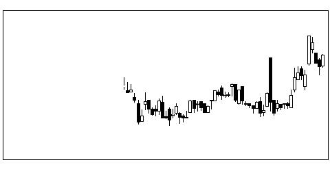 1663K&Oエナジーグのチャート