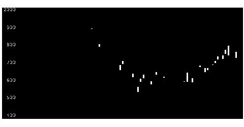 1684ETFS商品のチャート