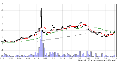 1689WT天然ガスのチャート