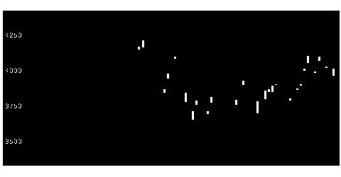 1697WT大豆のチャート