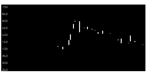 1711省電舎HDの株価チャート