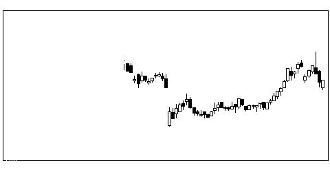 1712ダイセキSの株価チャート