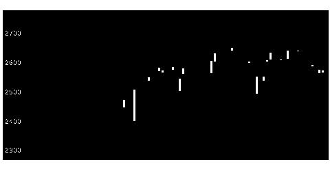 1721コムシスHDの株価チャート