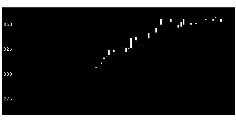 1726Br.HDの株価チャート