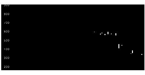 1734北弘電社の株価チャート