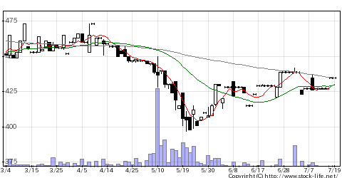 1738NITTOHの株価チャート