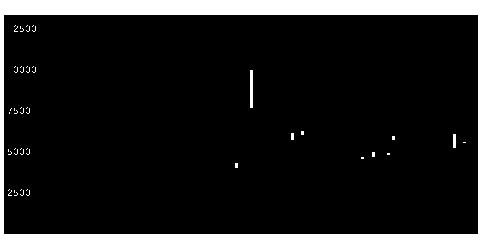 1743コーアツ工業の株価チャート