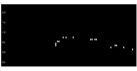1757クレアHDの株価チャート