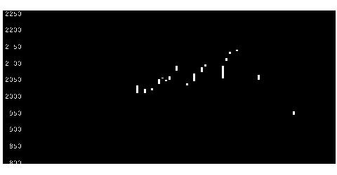 1762高松グループの株価チャート