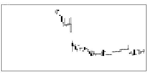1764工藤建設の株式チャート