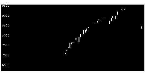 1766東建コーポの株価チャート