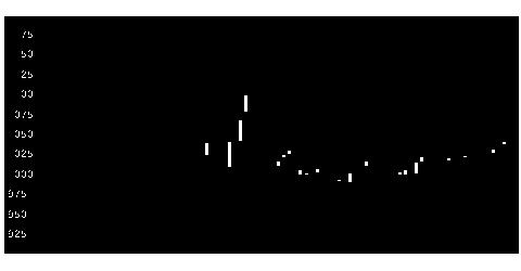 1768ソネックの株価チャート