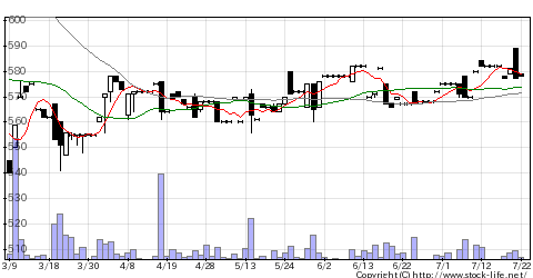 1771日本乾溜工のチャート