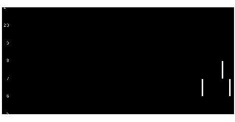 1773YTLの株価チャート