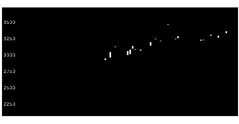 1775E&Cの株式チャート