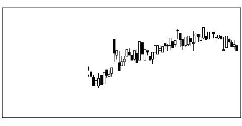 1780ヤマウラの株価チャート