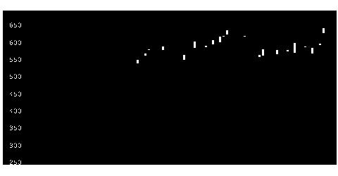 1808長谷工の株式チャート