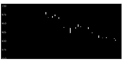 1810松井建設の株価チャート