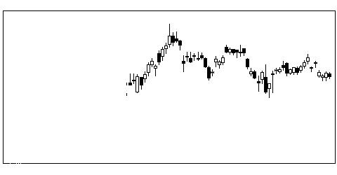 1812鹿島の株価チャート