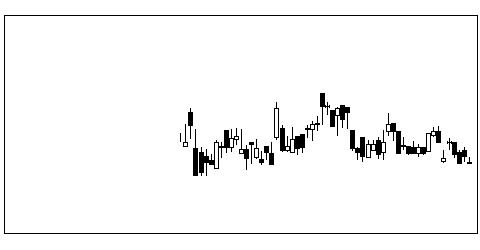 1815鉄建建設の株式チャート