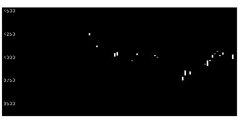 1820西松建設の株式チャート