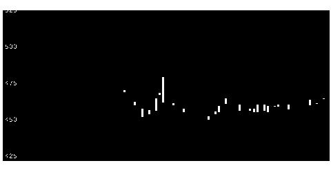 1848富士ピー・エスの株式チャート