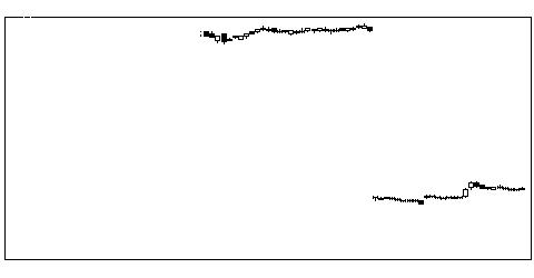 1852淺沼組の株式チャート