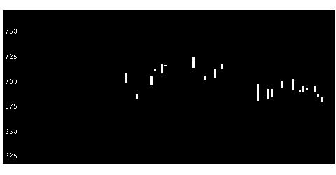 1860戸田建設の株式チャート
