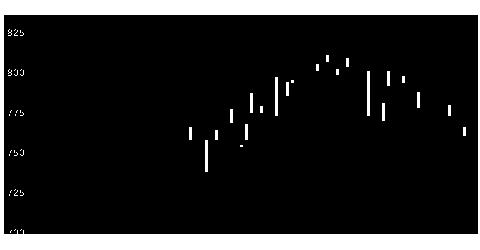1870矢作建設工業の株価チャート