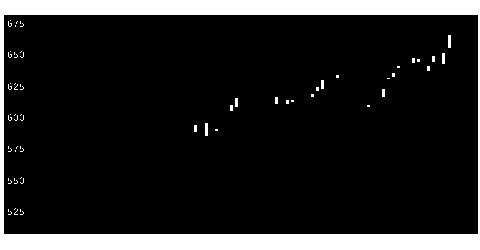 1871PS三菱の株価チャート